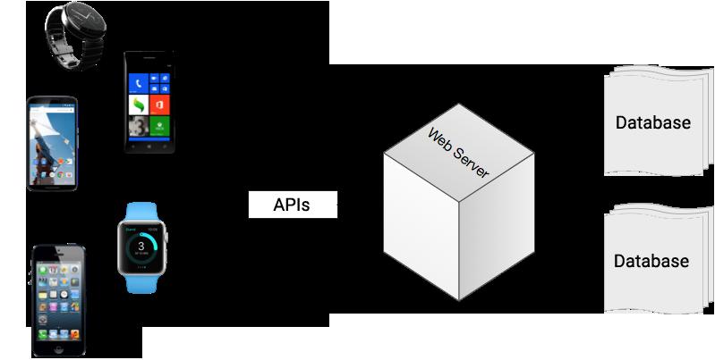 External API functionality